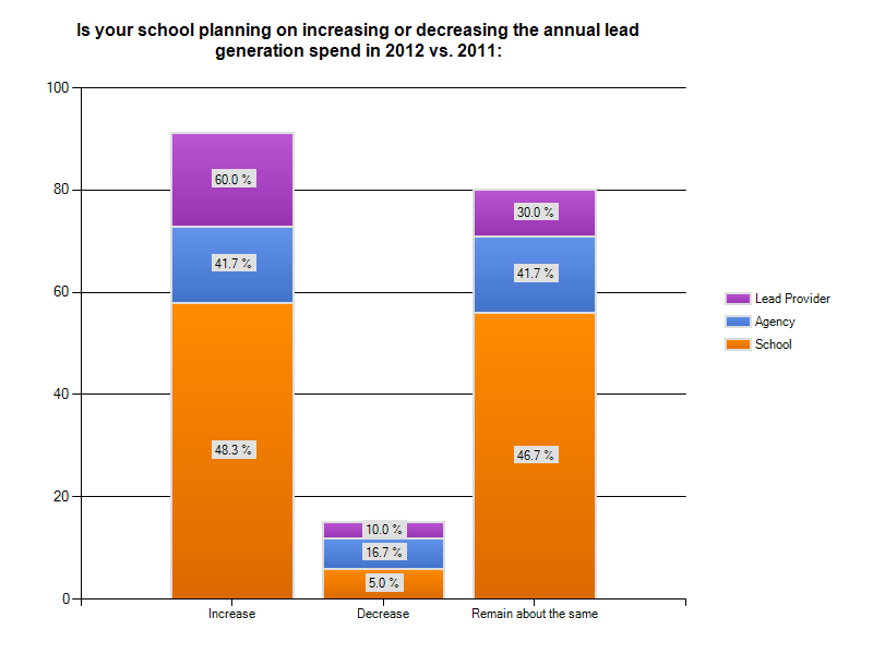 education lead generation spending 2012