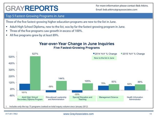 July Fastest Growing Programs643