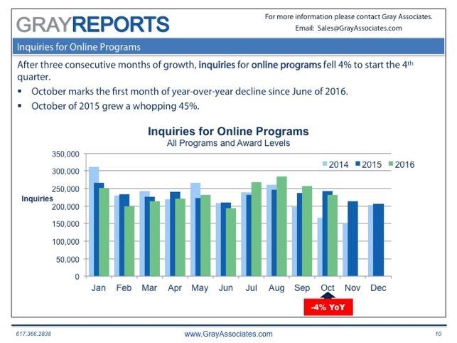 Online Demand for Higher Education